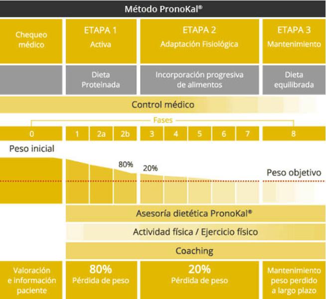 Metodo PronoKal